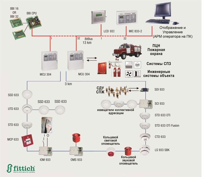 система пожарной сигнализации